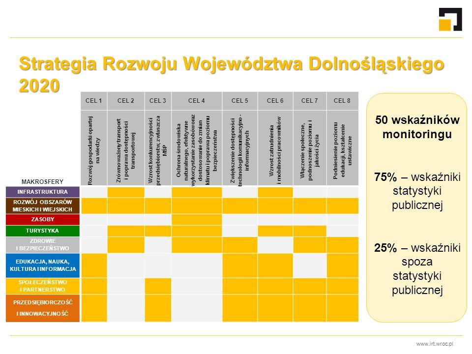 www.irt.wroc.pl CEL 1CEL 2CEL 3CEL 4CEL 5CEL 6CEL 7CEL 8 MAKROSFERY Rozwój gospodarki opartej na wiedzy Zrównoważony transport i poprawa dostępności transportowej Wzrost konkurencyjności przedsiębiorstw, zwłaszcza MŚP Ochrona środowiska naturalnego, efektywne wykorzystanie zasobów oraz dostosowanie do zmian klimatu i poprawa poziomu bezpieczeństwa Zwiększenie dostępności technologii komunikacyjno - informacyjnych Wzrost zatrudnienia i mobilności pracowników Włączenie społeczne, podnoszenie poziomu i jakości życia Podniesienie poziomu edukacji, kształcenie ustawiczne INFRASTRUKTURA ROZWÓJ OBSZARÓW MIESKICH I WIEJSKICH ZASOBY TURYSTYKA ZDROWIE I BEZPIECZEŃSTWO EDUKACJA, NAUKA, KULTURA I INFORMACJA SPOŁECZEŃSTWO I PARTNERSTWO PRZEDSIĘBIORCZOŚĆ I INNOWACYJNOŚĆ Strategia Rozwoju Województwa Dolnośląskiego 2020 50 wskaźników monitoringu 75% – wskaźniki statystyki publicznej 25% – wskaźniki spoza statystyki publicznej