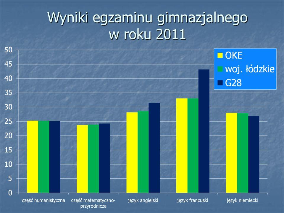 Wyniki egzaminu gimnazjalnego w roku 2011