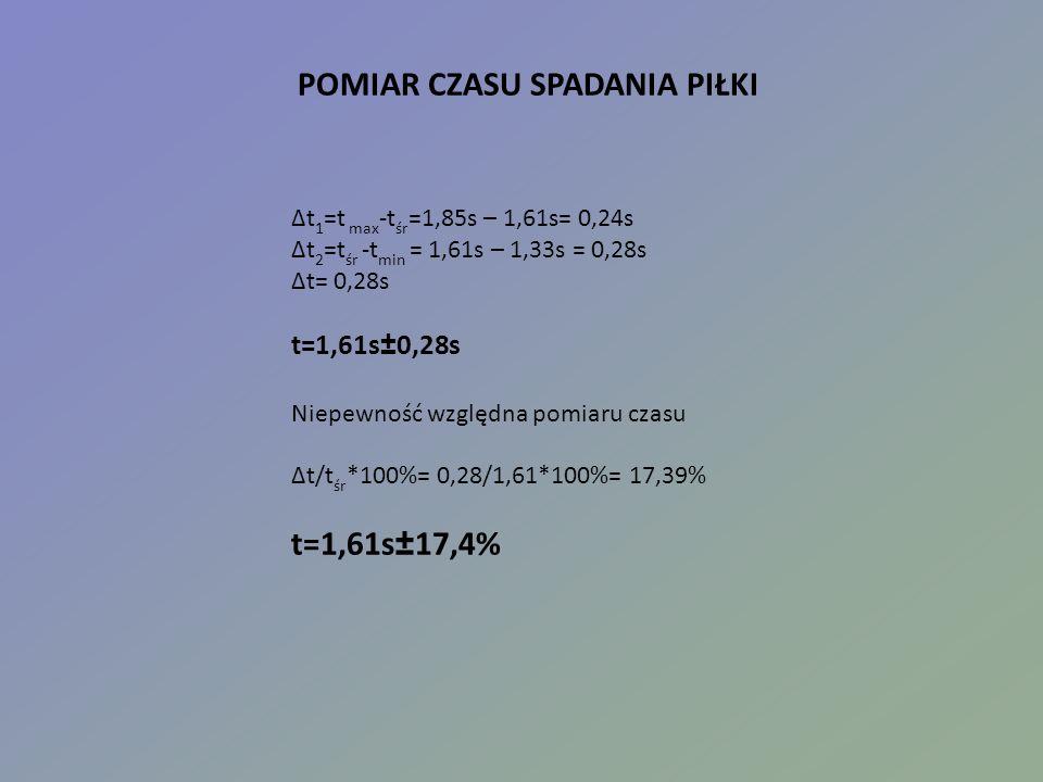 POMIAR CZASU SPADANIA PIŁKI Δt 1 =t max -t śr =1,85s – 1,61s= 0,24s Δt 2 =t śr -t min = 1,61s – 1,33s = 0,28s Δt= 0,28s t=1,61s±0,28s Niepewność względna pomiaru czasu Δt/t śr *100%= 0,28/1,61*100%= 17,39% t=1,61s±17,4%