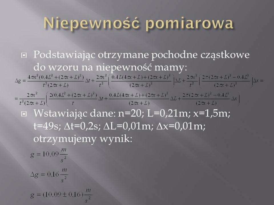 Podstawiając otrzymane pochodne cząstkowe do wzoru na niepewność mamy:  Wstawiając dane: n=20; L=0,21m; x=1,5m; t=49s; ∆t=0,2s; ∆L=0,01m; ∆x=0,01m;