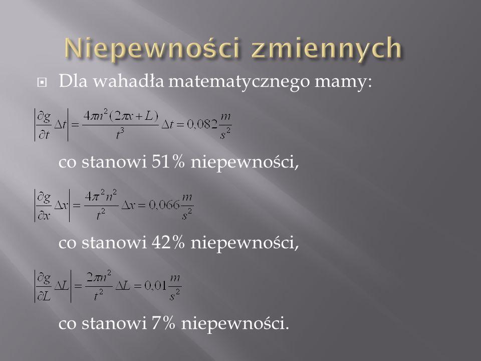  Dla wahadła matematycznego mamy: co stanowi 51% niepewności, co stanowi 42% niepewności, co stanowi 7% niepewności.