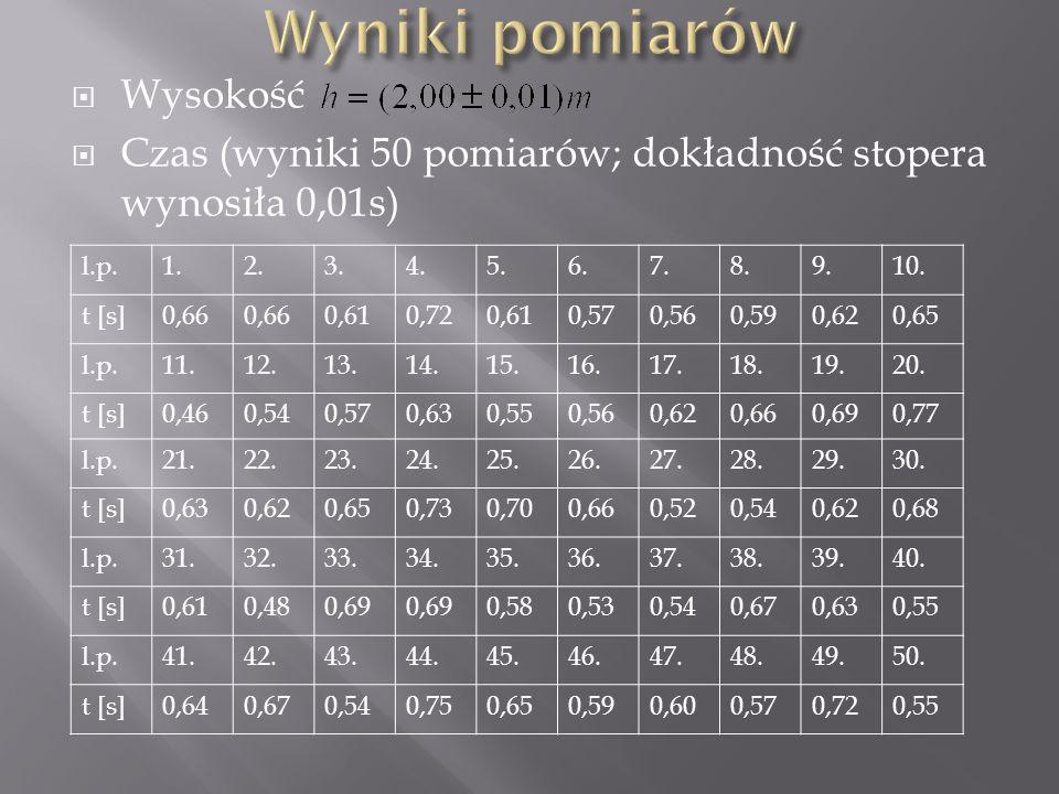  Wysokość  Czas (wyniki 50 pomiarów; dokładność stopera wynosiła 0,01s) l.p.1.2.3.4.5.6.7.8.9.10. t [s]0,66 0,610,720,610,570,560,590,620,65 l.p.11.