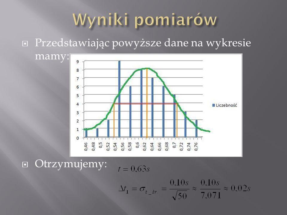  Przedstawiając powyższe dane na wykresie mamy:  Otrzymujemy: