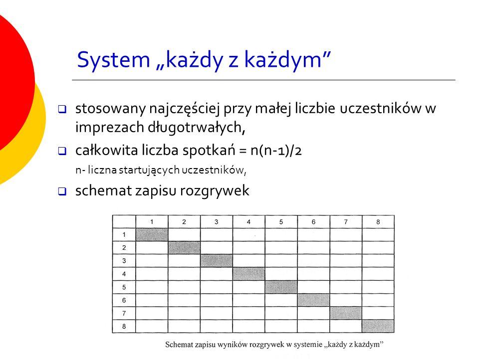 """System """"każdy z każdym""""  stosowany najczęściej przy małej liczbie uczestników w imprezach długotrwałych,  całkowita liczba spotkań = n(n-1)/2 n- lic"""