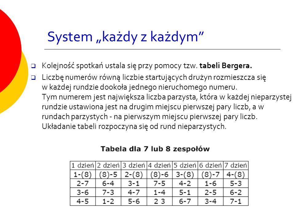 """System """"każdy z każdym""""  Kolejność spotkań ustala się przy pomocy tzw. tabeli Bergera.  Liczbę numerów równą liczbie startujących drużyn rozmieszcza"""