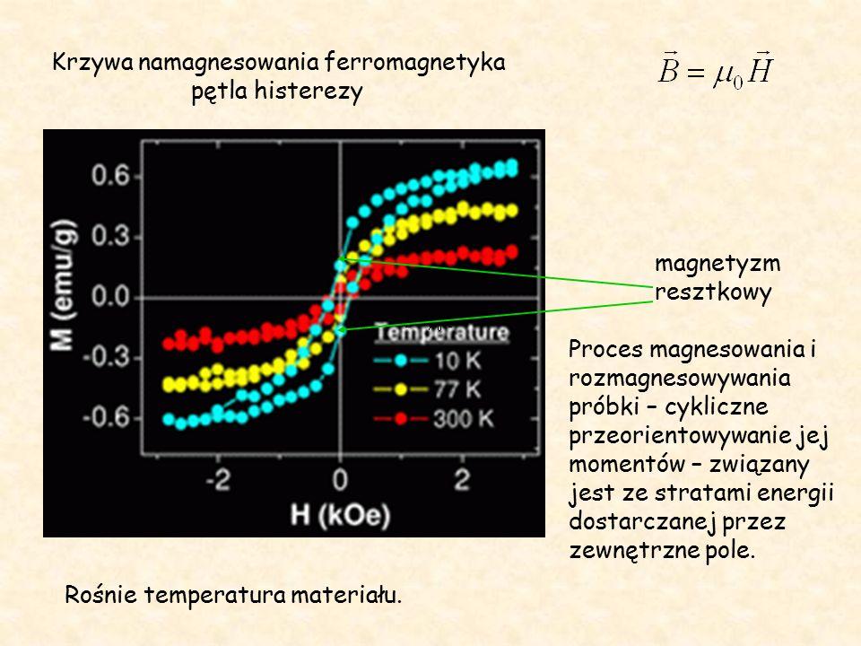Krzywa namagnesowania ferromagnetyka pętla histerezy magnetyzm resztkowy Proces magnesowania i rozmagnesowywania próbki – cykliczne przeorientowywanie jej momentów – związany jest ze stratami energii dostarczanej przez zewnętrzne pole.