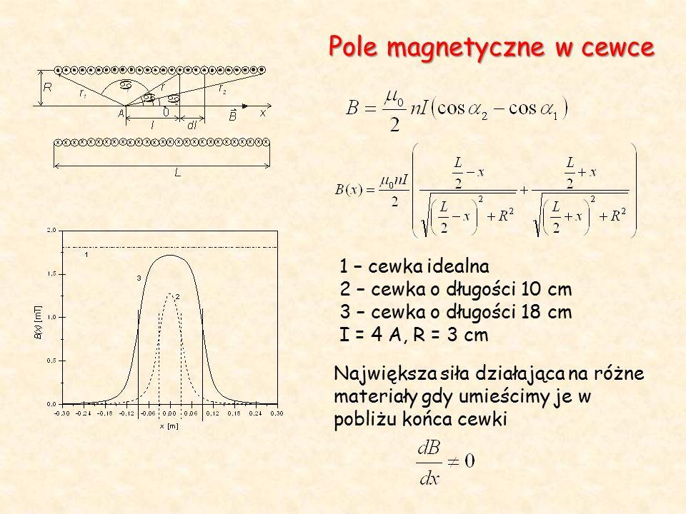 lub Pewne substancje są zawsze wypychane w kierunku wzrastającego wektora indukcji, inne w kierunku przeciwnym Diamagnetyki – odpychane przez magnes Paramagnetyki – przyciągane przez magnes Ferromagnetyki – bardzo silnie przyciągane