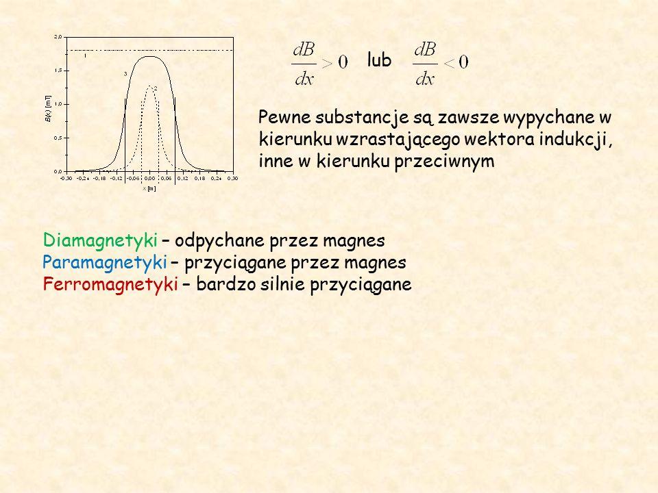 Pole pętli z prądem magnetyczny moment dipolowy