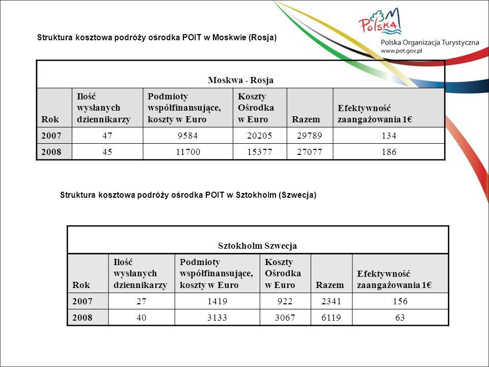 Struktura kosztowa podróży ośrodka POIT w Moskwie (Rosja) Moskwa - Rosja Rok Ilość wysłanych dziennikarzy Podmioty współfinansujące, koszty w Euro Koszty Ośrodka w EuroRazem Efektywność zaangażowania 1€ 20074795842020529789134 200845117001537727077186 Struktura kosztowa podróży ośrodka POIT w Sztokholm (Szwecja) Sztokholm Szwecja Rok Ilość wysłanych dziennikarzy Podmioty współfinansujące, koszty w Euro Koszty Ośrodka w EuroRazem Efektywność zaangażowania 1€ 20072714199222341156 20084031333067611963