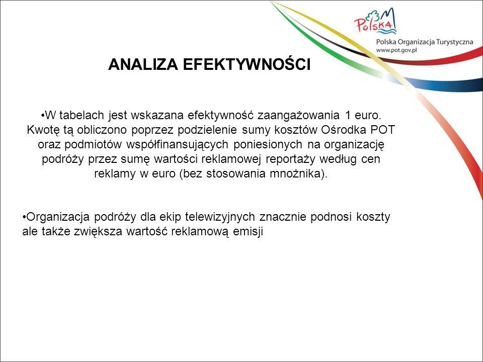 ANALIZA EFEKTYWNOŚCI W tabelach jest wskazana efektywność zaangażowania 1 euro.