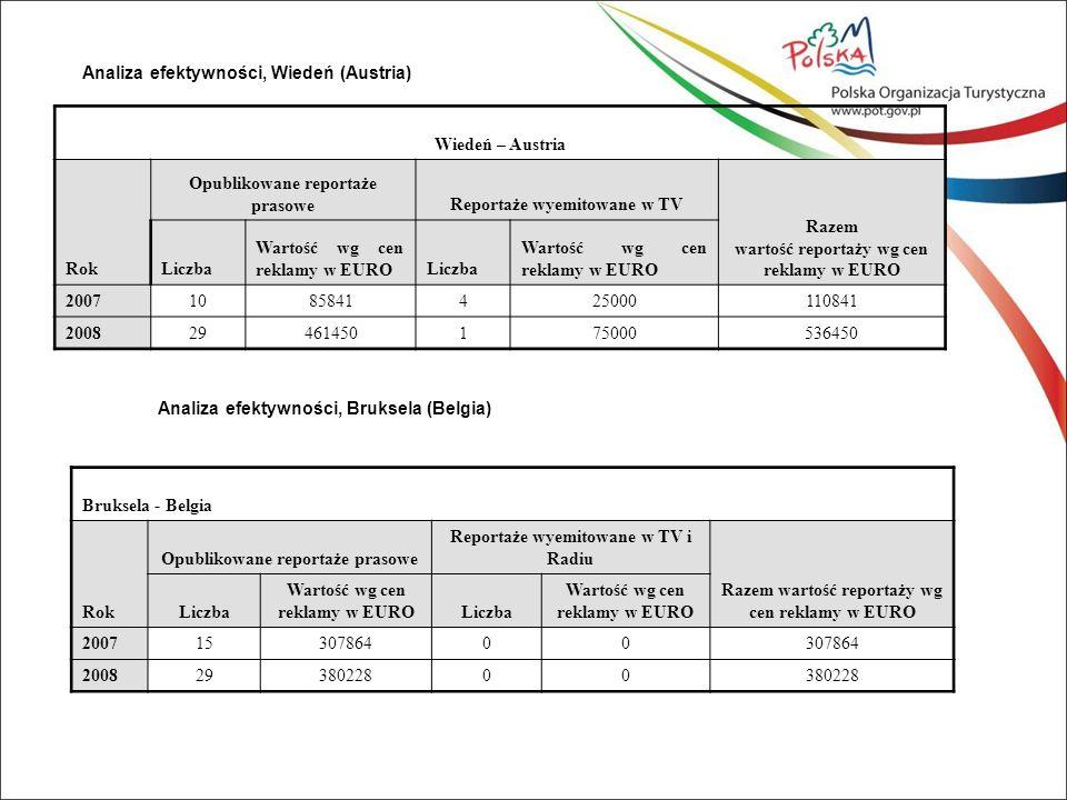 Analiza efektywności, Wiedeń (Austria) Wiedeń – Austria Rok Opublikowane reportaże prasoweReportaże wyemitowane w TV Razem wartość reportaży wg cen reklamy w EURO Liczba Wartość wg cen reklamy w EUROLiczba Wartość wg cen reklamy w EURO 20071085841425000110841 200829461450175000536450 Analiza efektywności, Bruksela (Belgia) Bruksela - Belgia Rok Opublikowane reportaże prasowe Reportaże wyemitowane w TV i Radiu Razem wartość reportaży wg cen reklamy w EURO Liczba Wartość wg cen reklamy w EUROLiczba Wartość wg cen reklamy w EURO 20071530786400 20082938022800