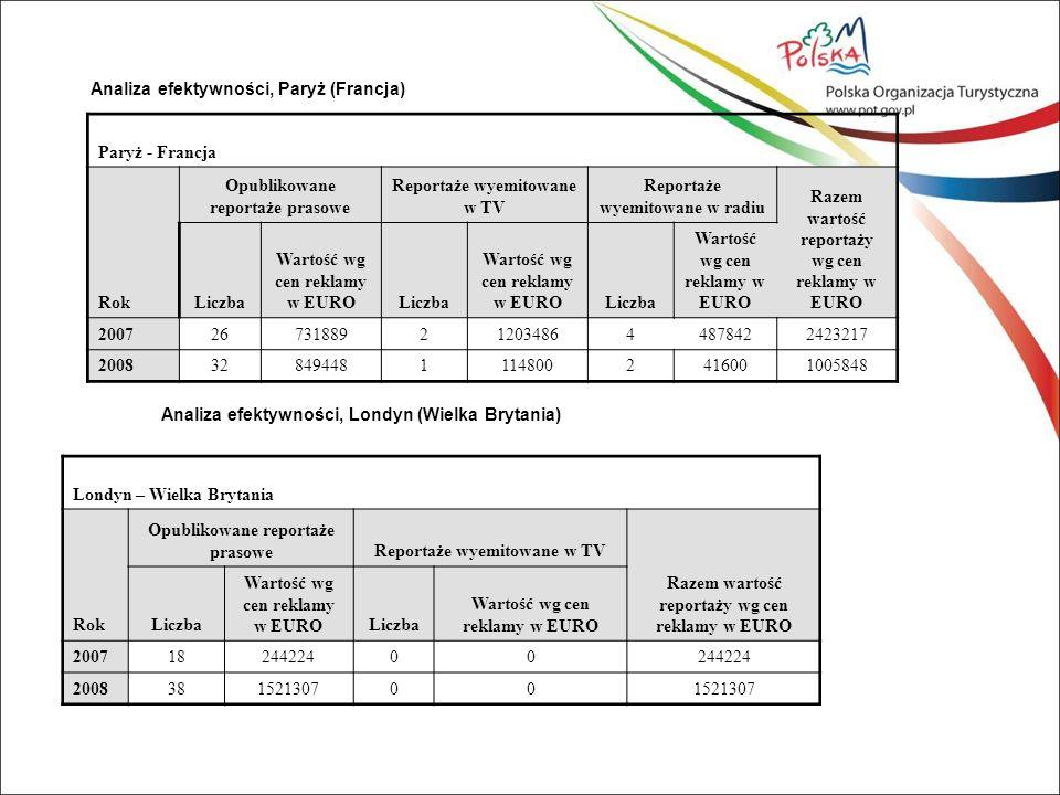 Analiza efektywności, Paryż (Francja) Paryż - Francja Rok Opublikowane reportaże prasowe Reportaże wyemitowane w TV Reportaże wyemitowane w radiu Razem wartość reportaży wg cen reklamy w EURO Liczba Wartość wg cen reklamy w EUROLiczba Wartość wg cen reklamy w EUROLiczba Wartość wg cen reklamy w EURO 2007267318892120348644878422423217 20083284944811148002416001005848 Analiza efektywności, Londyn (Wielka Brytania) Londyn – Wielka Brytania Rok Opublikowane reportaże prasoweReportaże wyemitowane w TV Razem wartość reportaży wg cen reklamy w EURO Liczba Wartość wg cen reklamy w EUROLiczba Wartość wg cen reklamy w EURO 20071824422400 200838152130700