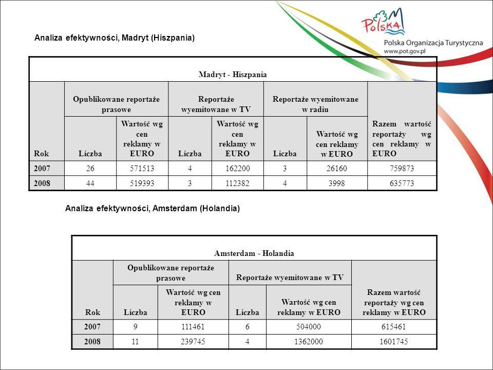 Analiza efektywności, Madryt (Hiszpania) Madryt - Hiszpania Rok Opublikowane reportaże prasowe Reportaże wyemitowane w TV Reportaże wyemitowane w radiu Razem wartość reportaży wg cen reklamy w EURO Liczba Wartość wg cen reklamy w EUROLiczba Wartość wg cen reklamy w EUROLiczba Wartość wg cen reklamy w EURO 2007265715134162200326160759873 200844519393311238243998635773 Analiza efektywności, Amsterdam (Holandia) Amsterdam - Holandia Rok Opublikowane reportaże prasoweReportaże wyemitowane w TV Razem wartość reportaży wg cen reklamy w EURO Liczba Wartość wg cen reklamy w EUROLiczba Wartość wg cen reklamy w EURO 200791114616504000615461 200811239745413620001601745