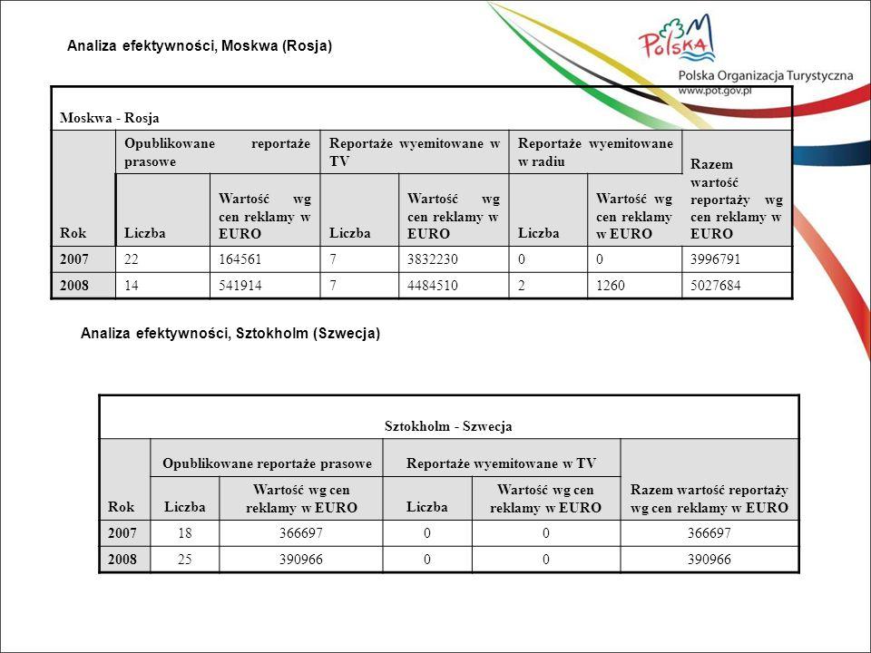 Analiza efektywności, Moskwa (Rosja) Moskwa - Rosja Rok Opublikowane reportaże prasowe Reportaże wyemitowane w TV Reportaże wyemitowane w radiu Razem wartość reportaży wg cen reklamy w EURO Liczba Wartość wg cen reklamy w EUROLiczba Wartość wg cen reklamy w EUROLiczba Wartość wg cen reklamy w EURO 20072216456173832230003996791 20081454191474484510212605027684 Analiza efektywności, Sztokholm (Szwecja) Sztokholm - Szwecja Rok Opublikowane reportaże prasoweReportaże wyemitowane w TV Razem wartość reportaży wg cen reklamy w EURO Liczba Wartość wg cen reklamy w EUROLiczba Wartość wg cen reklamy w EURO 20071836669700 20082539096600