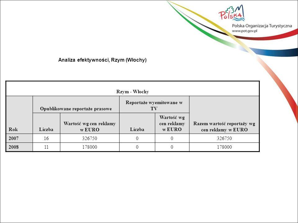 Analiza efektywności, Rzym (Włochy) Rzym - Włochy Rok Opublikowane reportaże prasowe Reportaże wyemitowane w TV Razem wartość reportaży wg cen reklamy w EURO Liczba Wartość wg cen reklamy w EUROLiczba Wartość wg cen reklamy w EURO 20071632675000 20081117800000