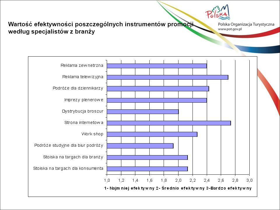 . Podróże dziennikarskie w ocenie branży turystycznej Wartość efektywności poszczególnych instrumentów promocji według specjalistów z branży