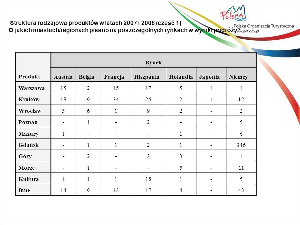 Produkt Rynek RosjaSzwecjaUkrainaWęgryWielka BrytaniaWłochy Warszawa711-1054 Kraków411-32274 Wrocław3142-3 Poznań7--1-- Mazury-1110--2 Gdańsk62--12 Góry-11-2432 Morze16-61- Kultura17-862 Inne63-501510 Struktura rodzajowa produktów w latach 2007 i 2008 (część 2) O jakich miastach/regionach pisano na poszczególnych rynkach w wyniku podróży?