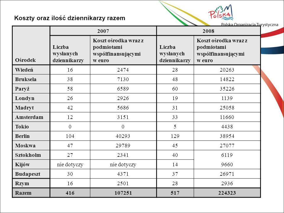 Struktura kosztowa podróży ośrodka POIT w Wiedniu (Austria) Wiedeń - Austria Rok Ilość wysłanych dziennikarzy Podmioty współfinansujące, koszt w Euro Koszty Ośrodka w EuroRazem Efektywność zaangażowania 1€ 2007162742200247445 2008271100092632026326 Struktura kosztowa podróży ośrodka POIT w Brukseli (Belgia) Bruksela - Belgia Rok Ilość wysłanych dziennikarzy Podmioty współfinansujące, koszt w Euro Koszty Ośrodka w EuroRazem Efektywność zaangażowania 1€ 20073855291601713043 200848981850031482226