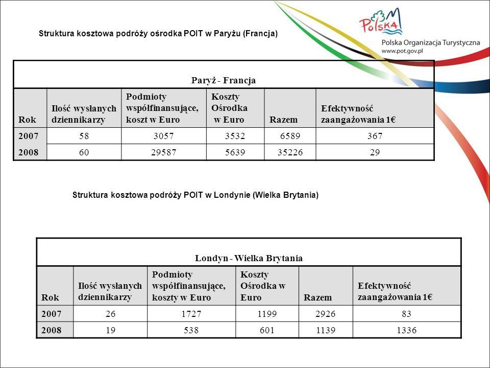 Struktura kosztowa podróży ośrodka POIT w Paryżu (Francja) Paryż - Francja Rok Ilość wysłanych dziennikarzy Podmioty współfinansujące, koszt w Euro Koszty Ośrodka w EuroRazem Efektywność zaangażowania 1€ 200758305735326589367 2008602958756393522629 Struktura kosztowa podróży POIT w Londynie (Wielka Brytania) Londyn - Wielka Brytania Rok Ilość wysłanych dziennikarzy Podmioty współfinansujące, koszty w Euro Koszty Ośrodka w EuroRazem Efektywność zaangażowania 1€ 20072617271199292683 20081953860111391336