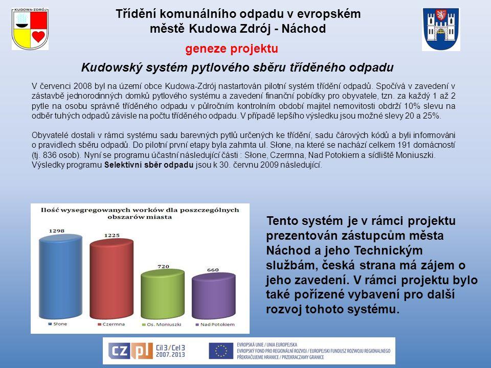Třídění komunálního odpadu v evropském městě Kudowa Zdrój - Náchod Kudowský systém pytlového sběru tříděného odpadu V červenci 2008 byl na území obce Kudowa-Zdrój nastartován pilotní systém třídění odpadů.