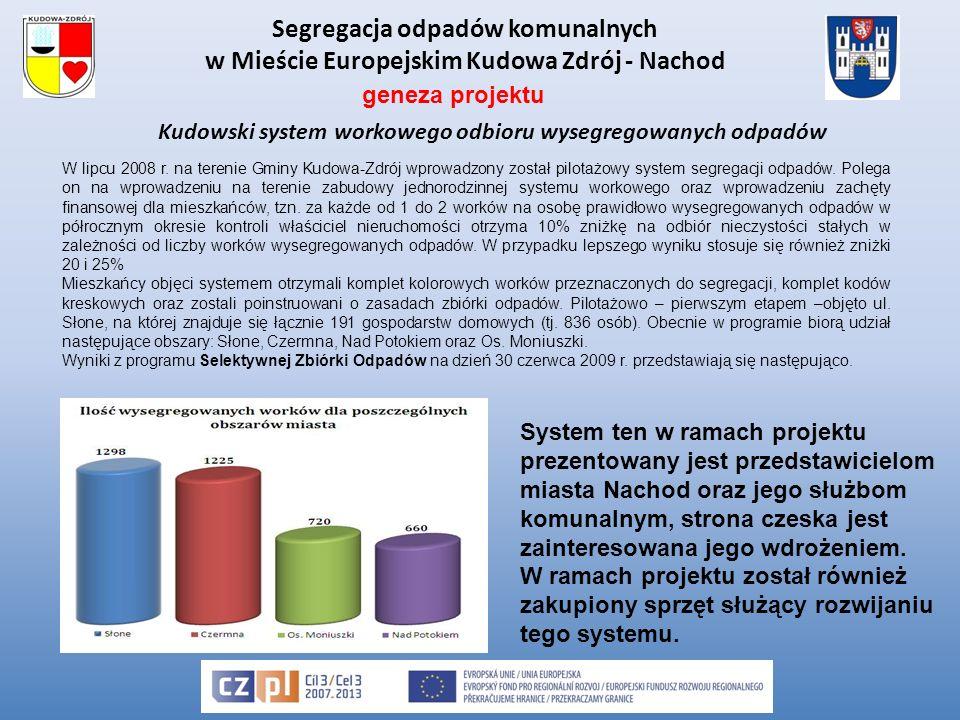 Segregacja odpadów komunalnych w Mieście Europejskim Kudowa Zdrój - Nachod Kudowski system workowego odbioru wysegregowanych odpadów W lipcu 2008 r.