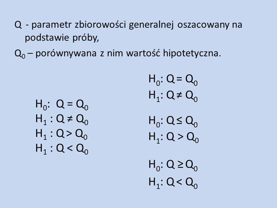 H 1 : Q < Q 0 H 0 : Q ≥ Q 0 H 1 : Q > Q 0 H 0 : Q ≤ Q 0 H 1 : Q ≠ Q 0 H 0 : Q = Q 0 Q - parametr zbiorowości generalnej oszacowany na podstawie próby, Q 0 – porównywana z nim wartość hipotetyczna.