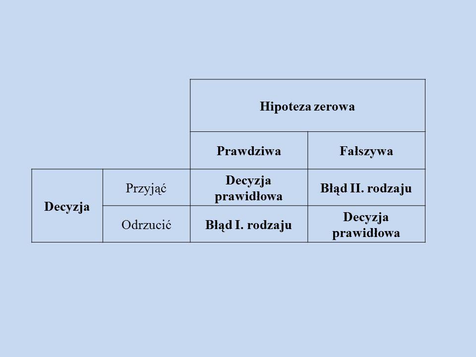Hipoteza zerowa PrawdziwaFałszywa Decyzja Przyjąć Decyzja prawidłowa Błąd II.