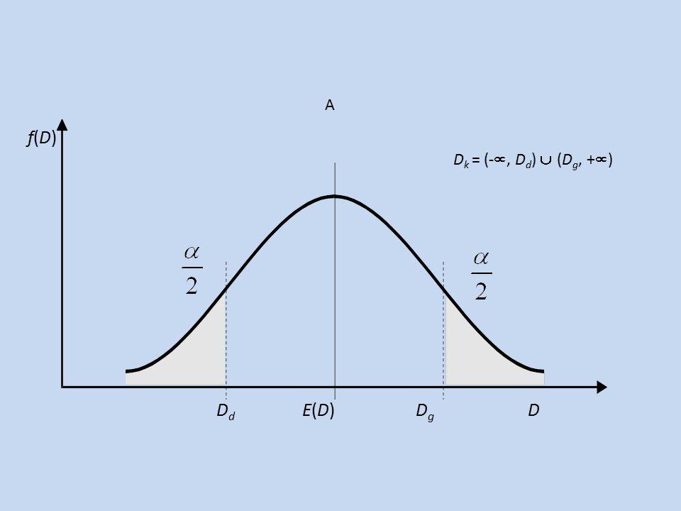 f(D)f(D) D k = (- , D d )  (D g, +  ) D d E(D) D g D A
