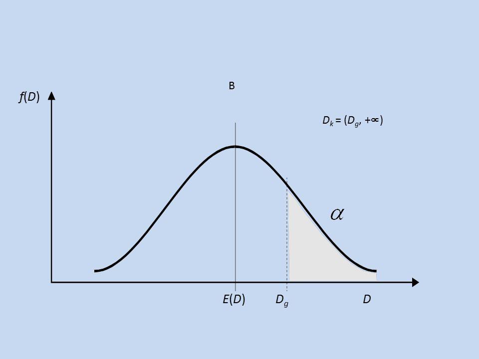 D k = (D g, +  ) E(D) D g D f(D)f(D) B