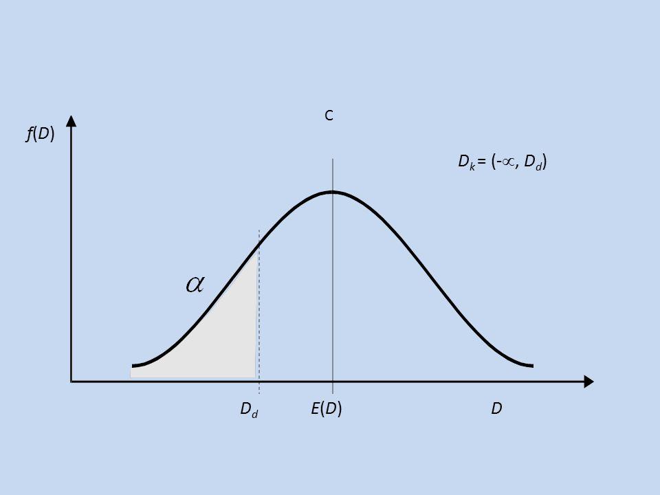 f(D)f(D) D k = (- , D d ) D d E(D) D C