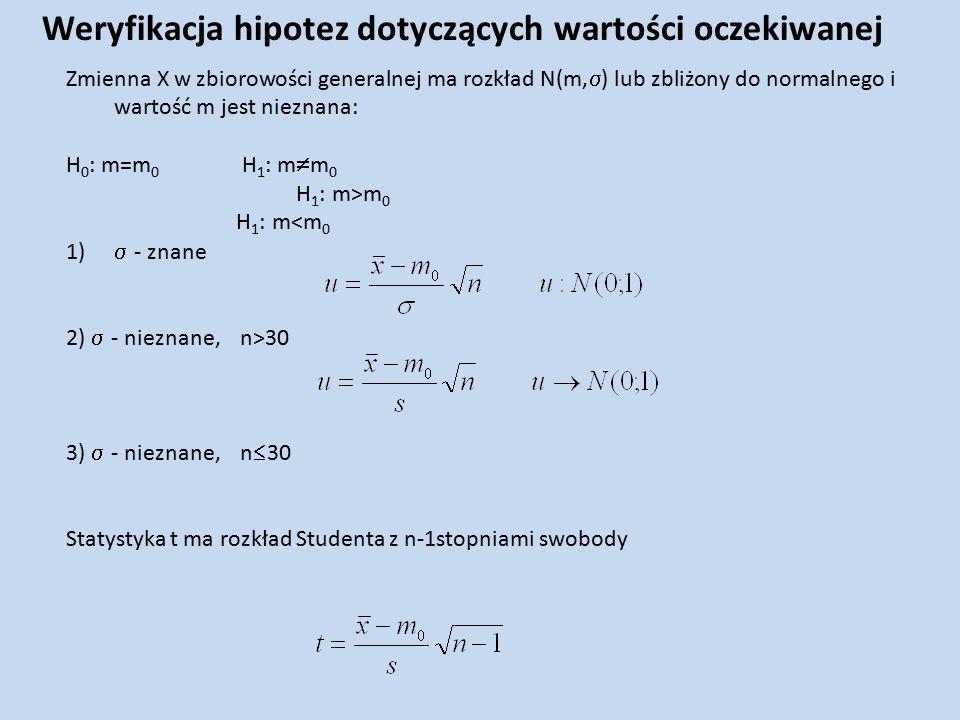 Zmienna X w zbiorowości generalnej ma rozkład N(m,  ) lub zbliżony do normalnego i wartość m jest nieznana: H 0 : m=m 0 H 1 : m  m 0 H 1 : m>m 0 H 1 : m<m 0 1)  - znane 2)  - nieznane, n>30 3)  - nieznane, n  30 Statystyka t ma rozkład Studenta z n-1stopniami swobody Weryfikacja hipotez dotyczących wartości oczekiwanej