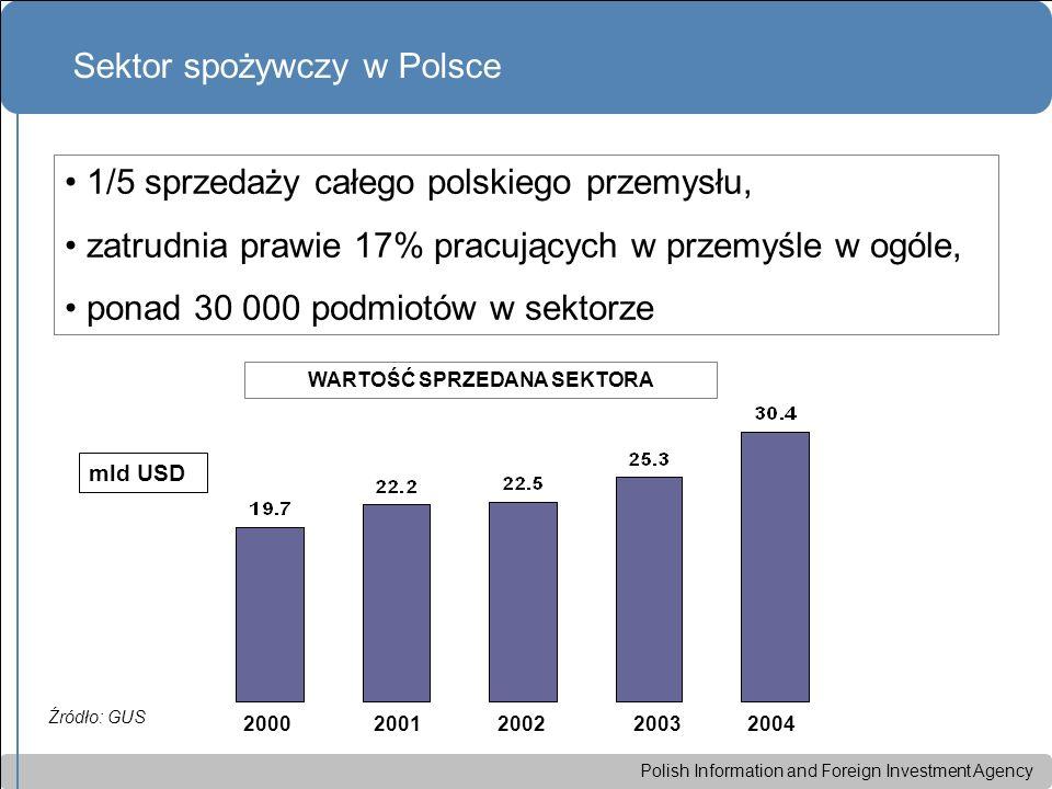 Polish Information and Foreign Investment Agency Sektor spożywczy w Polsce 2000 2001 2002 2003 2004 Źródło: GUS mld USD 1/5 sprzedaży całego polskiego