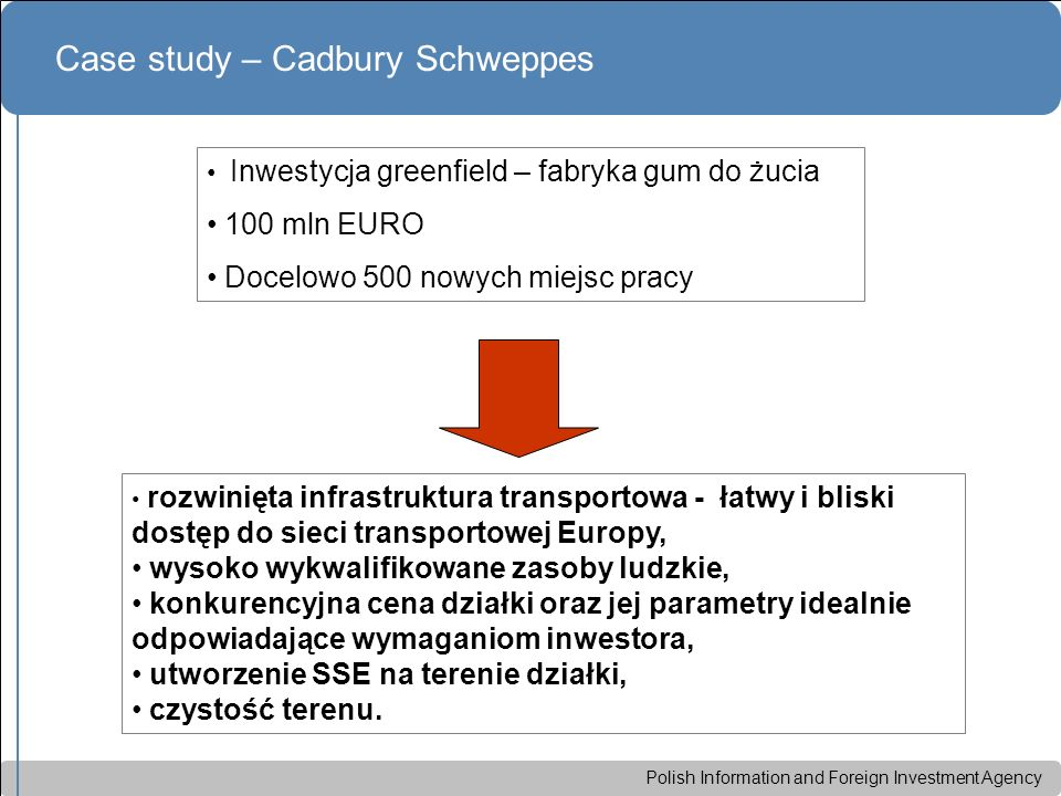 Polish Information and Foreign Investment Agency Case study – Cadbury Schweppes Inwestycja greenfield – fabryka gum do żucia 100 mln EURO Docelowo 500