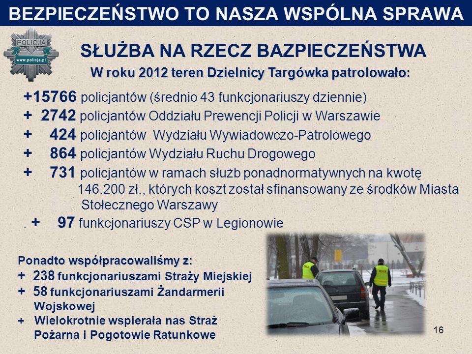 SŁUŻBA NA RZECZ BAZPIECZEŃSTWA W roku 2012 teren Dzielnicy Targówka patrolowało: +15766 policjantów (średnio 43 funkcjonariuszy dziennie) + 2742 polic