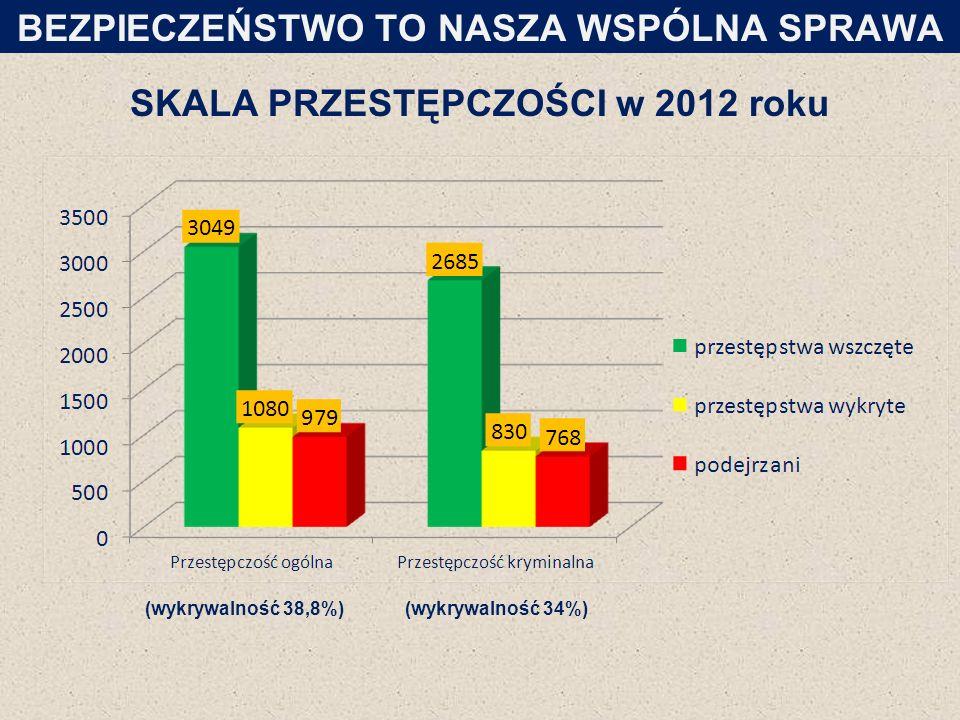 SKALA PRZESTĘPCZOŚCI w 2012 roku BEZPIECZEŃSTWO TO NASZA WSPÓLNA SPRAWA (wykrywalność 38,8%)(wykrywalność 34%)