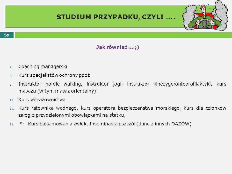 STUDIUM PRZYPADKU, CZYLI.... 59 Jak również ….;) 7. Coaching managerski 8. Kurs specjalistów ochrony ppoż 9. Instruktor nordic walking, instruktor jog
