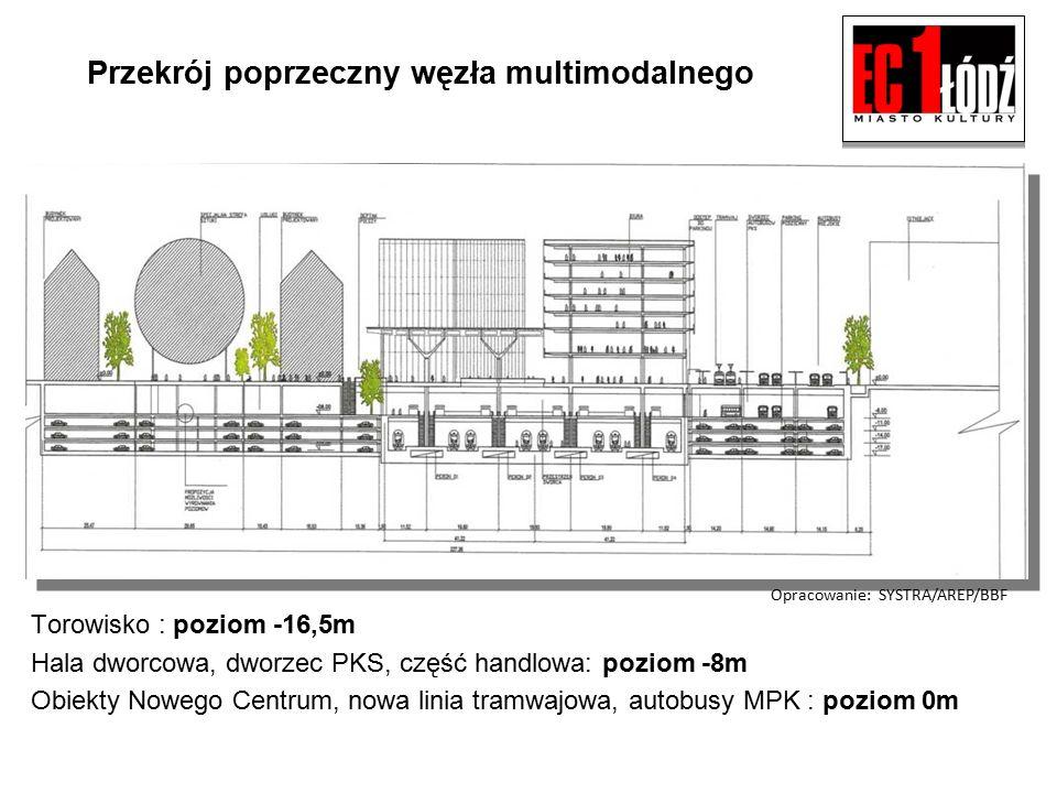 Przekrój poprzeczny węzła multimodalnego Torowisko : poziom -16,5m Hala dworcowa, dworzec PKS, część handlowa: poziom -8m Obiekty Nowego Centrum, nowa linia tramwajowa, autobusy MPK : poziom 0m Opracowanie: SYSTRA/AREP/BBF