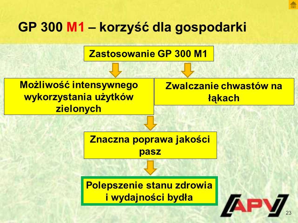 GP 300 M1 – korzyść dla gospodarki 23 Zastosowanie GP 300 M1 Możliwość intensywnego wykorzystania użytków zielonych Zwalczanie chwastów na łąkach Znac