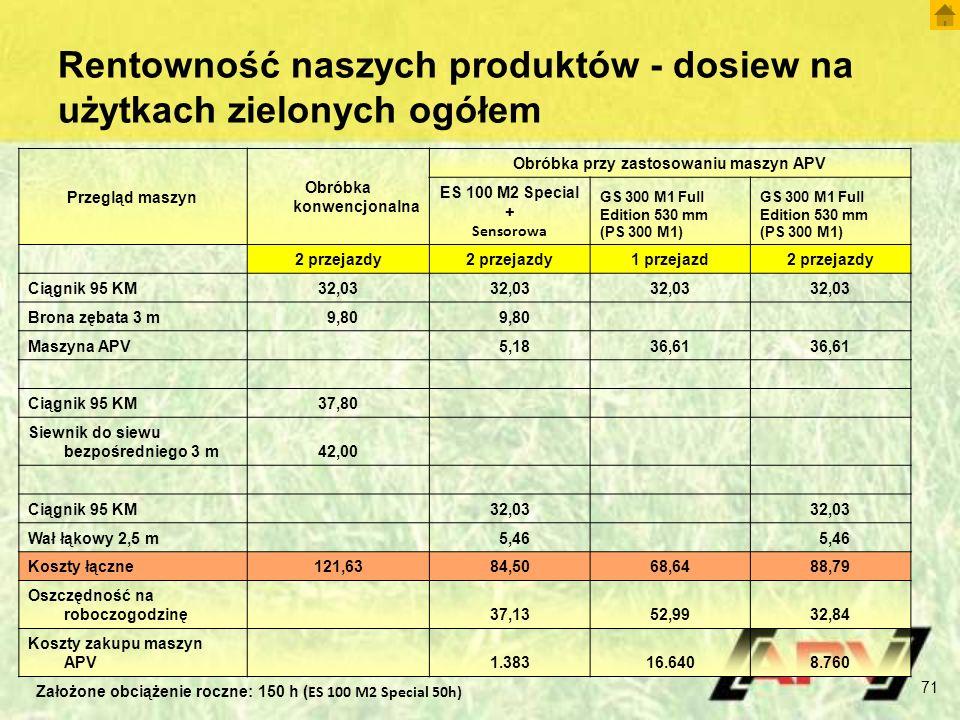 Rentowność naszych produktów - dosiew na użytkach zielonych ogółem Przegląd maszyn Obróbka konwencjonalna Obróbka przy zastosowaniu maszyn APV ES 100