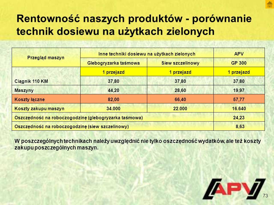 Rentowność naszych produktów - porównanie technik dosiewu na użytkach zielonych Przegląd maszyn Inne techniki dosiewu na użytkach zielonychAPV Glebogryzarka taśmowaSiew szczelinowyGP 300 1 przejazd Ciągnik 110 KM37,80 Maszyny44,2028,6019,97 Koszty łączne82,0066,4057,77 Koszty zakupu maszyn34.00022.00016.640 Oszczędność na roboczogodzinę (glebogryzarka taśmowa) 24,23 Oszczędność na roboczogodzinę (siew szczelinowy) 8,63 W poszczególnych technikach należy uwzględnić nie tylko oszczędność wydatków, ale też koszty zakupu poszczególnych maszyn.