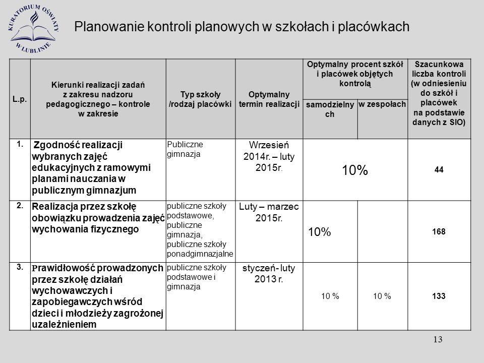 Planowanie kontroli planowych w szkołach i placówkach 13 L.p. Kierunki realizacji zadań z zakresu nadzoru pedagogicznego – kontrole w zakresie Typ szk