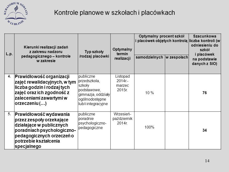 Kontrole planowe w szkołach i placówkach 14 L.p. Kierunki realizacji zadań z zakresu nadzoru pedagogicznego – kontrole w zakresie Typ szkoły /rodzaj p