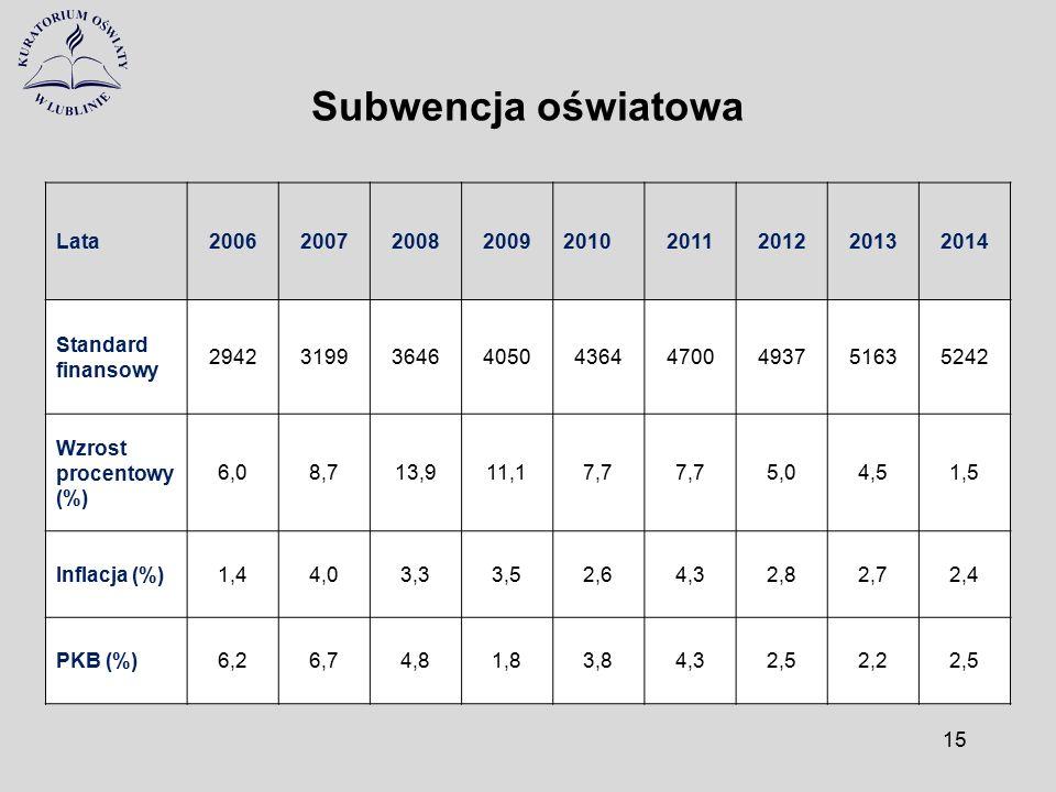 Subwencja oświatowa Lata200620072008200920102011201220132014 Standard finansowy 294231993646405043644700493751635242 Wzrost procentowy (%) 6,08,713,91