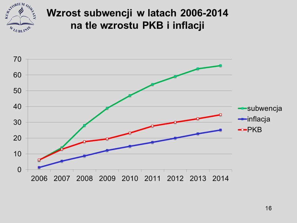 Wzrost subwencji w latach 2006-2014 na tle wzrostu PKB i inflacji 16