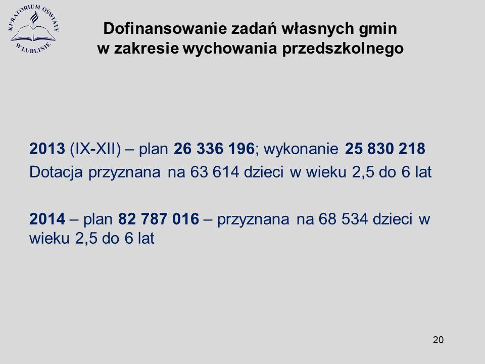 Dofinansowanie zadań własnych gmin w zakresie wychowania przedszkolnego 2013 (IX-XII) – plan 26 336 196; wykonanie 25 830 218 Dotacja przyznana na 63