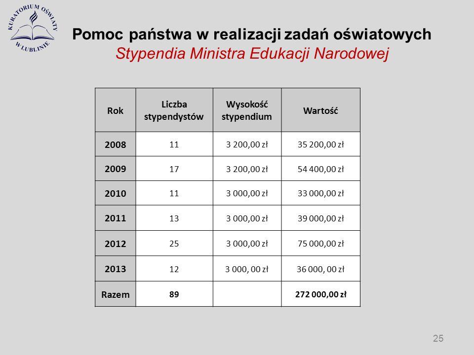 Pomoc państwa w realizacji zadań oświatowych Stypendia Ministra Edukacji Narodowej Rok Liczba stypendystów Wysokość stypendium Wartość 2008 113 200,00