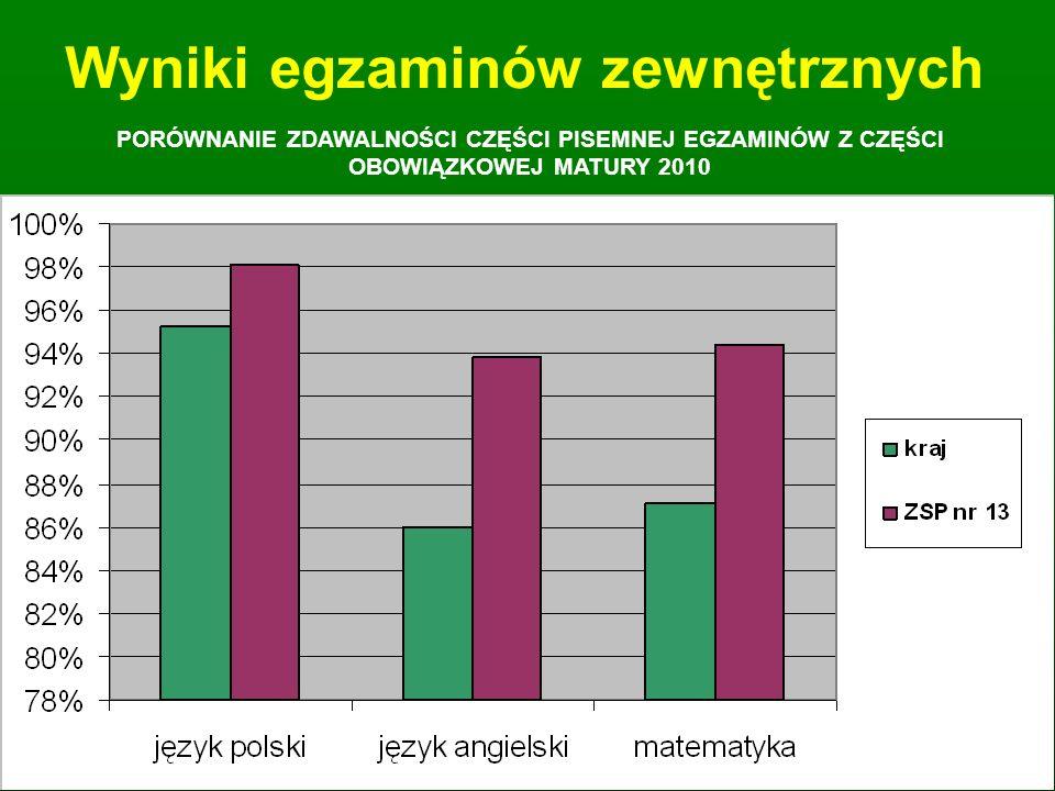 Gwarantujemy wysoką jakość kształcenia poprzez: ćwiczenia i praktyki zawodowe