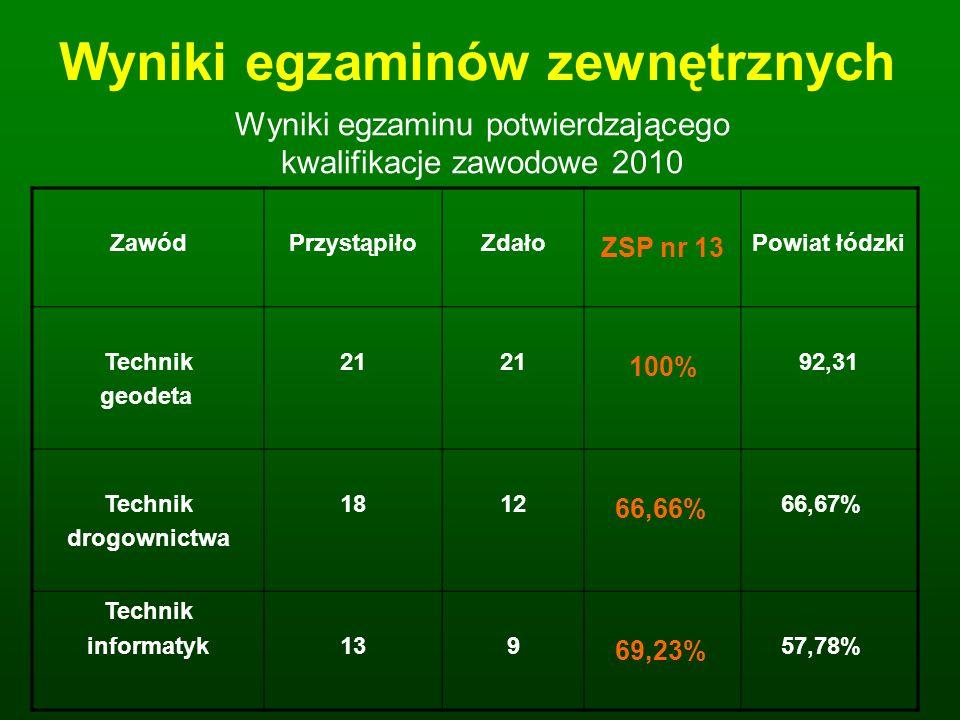 Wyniki egzaminów zewnętrznych PORÓWNANIE ZDAWALNOŚCI CZĘŚCI PISEMNEJ EGZAMINÓW Z CZĘŚCI OBOWIĄZKOWEJ MATURY 2010