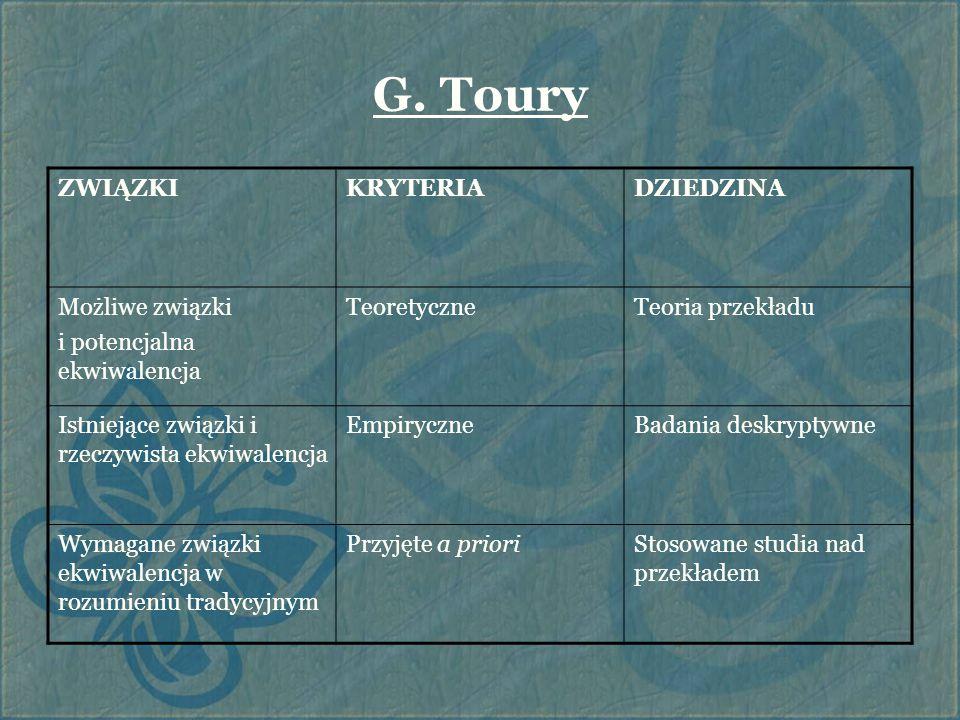 G. Toury ZWIĄZKIKRYTERIADZIEDZINA Możliwe związki i potencjalna ekwiwalencja TeoretyczneTeoria przekładu Istniejące związki i rzeczywista ekwiwalencja