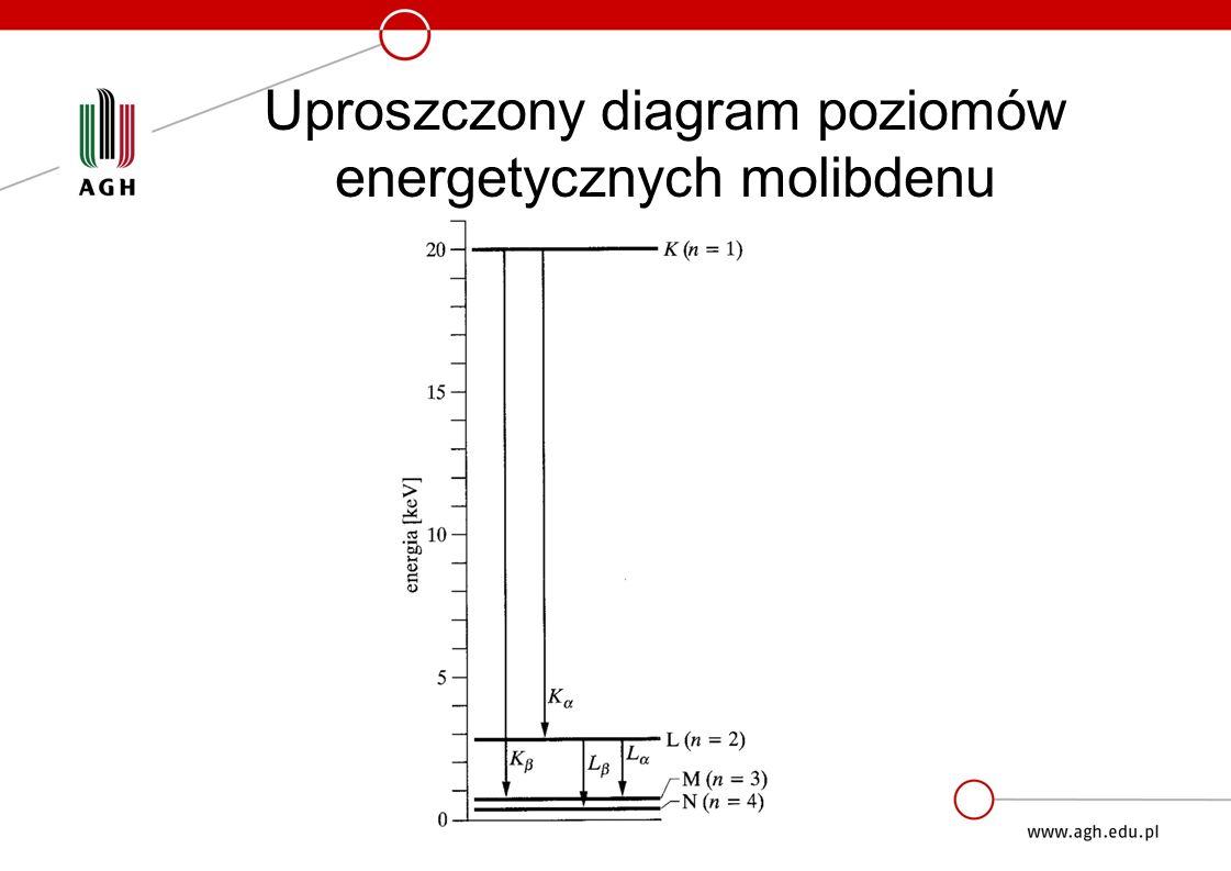 Uproszczony diagram poziomów energetycznych molibdenu